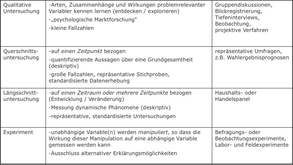 6. Axel Springer - Marktforschung II - Grundlagen des Marketings 14 ...
